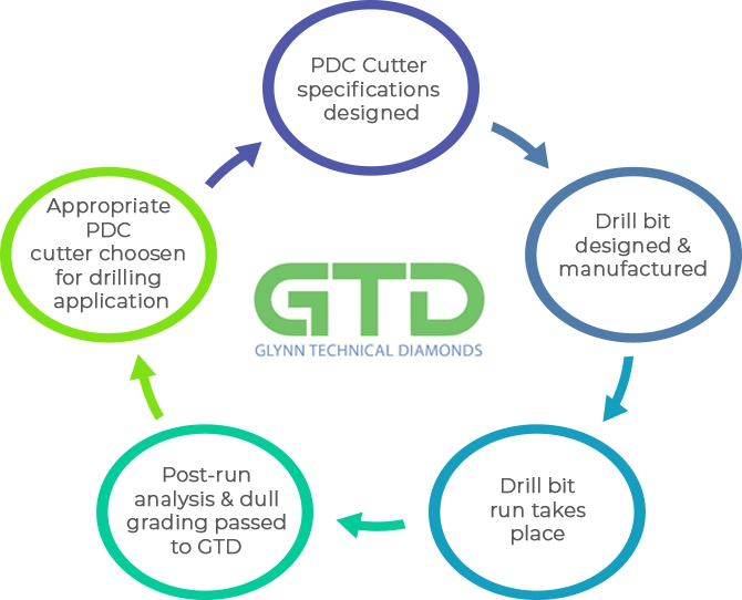 PDC cutter, Technology, Glynn Technical Diamonds